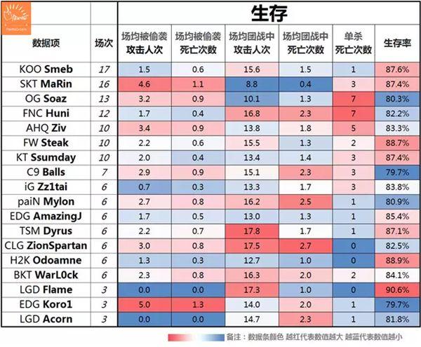 2015全球总决赛数据盘点之上单篇